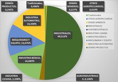 economia colombiana diagramas - Cerca con Google