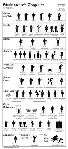 """Shakespeare ... Categorised by """"body count."""""""