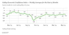 U.S. Economic Confidence holds steady at -15 for the week ending May 18. Read more... http://on.gallup.com/1jmybMR #economy