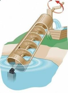 The Homestead Survival | Archimedes Screw Water Irrigation Method | - Homesteading - Watering Crops - thehomesteadsurvi...