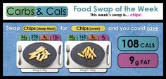 Healthy tip: did you know that you can save considerable calories and fat by swapping deep fried chips for oven chips! Counting Carbs, Counting Books, Fried Chips, Food Swap, Calorie Counter, Healthy Tips, Protein, Oven, Fat