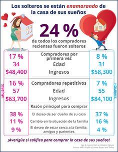 Los solteros se están enamorando de la casa de sus sueños [infografía] | Simplifying The Market