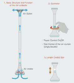 Air Umbrella Concept Is Unique http://www.ubergizmo.com/2012/11/air-umbrella-concept-is-unique/