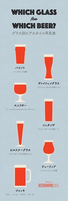 どのグラスにはどのビール?グラス別ビアスタイル早見表