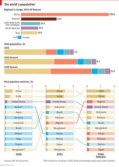 Daily chart: Growth areas: Global population forecasts | The Economist