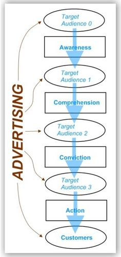 Multi-Layered Advertising Objectives Introduced An important milestone in the measurement of advertising was the publication in the early 1960s of Defining Advertising Goals for Measured Advertising Results (DAGMAR) by Russell H. Coney. In it, the author broke with past tradition by suggesting that the goals of advertising and marketing were not the same.