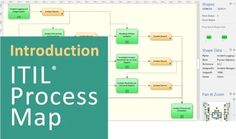 Video |  The ITIL Process Map