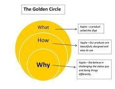 Simon Sinek Golden Circle - Bing Images