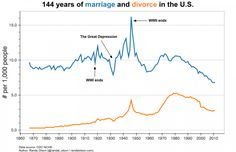 144 years of marriage and divorce in the United States, in one chart - The Washington Post