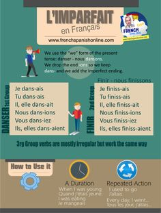 Imparfait tense in French. How to build it, how to use it. Watch the video for the pronunciation.A tense expressing a length or a repeated action in the past which beginning and end are not known. The Imparfait translates the English expr French Verbs, French Tenses, French Grammar, French Language Lessons, French Language Learning, French Lessons, Learning Spanish, Spanish Class, Spanish Lessons