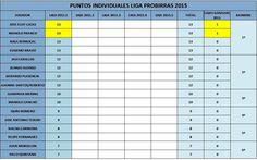 Puntuación Individual Liga Probirras 2015