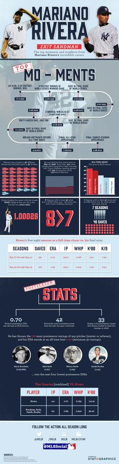 [INFOGRAPHIC] EXIT SANDMAN: The top moments and numbers from Mariano Rivera's incredible career.