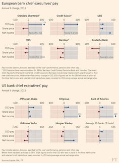 Growing calls to curb corporate excess come after a bumper year for chief executive pay. Overall earnings for the 20 best-paid chief executives at western banks rose an average of 7.6 per cent last year — almost twice as fast as a 4.2 per cent rise in the net income of their companies, according to analysis by the FT and Equilar, the remuneration data firm.