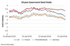 """I recently spoke to the manager of one large corporate pension scheme on the Continent who said that he was going to sell most of his French and German government bond holdings and invest in gilts instead because """"they offer a lot more value""""."""
