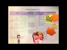 A video guide to Objective Led Planning. Find out why we use OLP, how we plan and organise it and how that looks in the classroom. Foundation Stage, Improve Your Handwriting, Curriculum Planning, Planning And Organizing, Eyfs, Classroom Management, Literacy, Leadership, Nursery Ideas