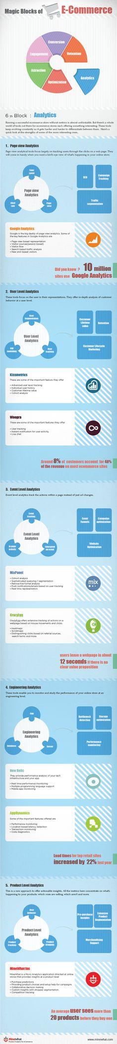 Magic Blocks of eCommerce   #infographic #Ecommerce #Marketing