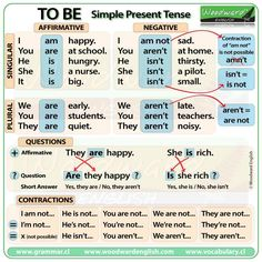 To Be - Simple Present Tense (Affirmative, Negative, Questions and Contractions)  More examples here: http://www.grammar.cl/Present/To_Be.htm