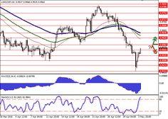 USD/CHF: mixed dynamics   Free Forex Trading Signals
