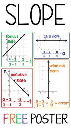 Free Slope Poster Here is a free slope reference for your algebra 1 word wall. This math poster works as Math Cheat Sheet, Cheat Sheets, Handout, Math Word Walls, Maths Algebra, Calculus, Algebra Activities, Algebra Help, High School Algebra