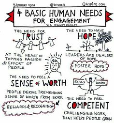 """basic human needs for engagement."""" Tips, activities, skills and ideas on leadership development including developing women. Helps bring the qualities of good leadership to life. Works well with leadership, success, motivation and inspirational quotes. Leadership Development, Leadership Quotes, Professional Development, Leader Quotes, Leadership Coaching, Coaching Quotes, Teamwork Quotes, Educational Leadership, Life Coaching"""