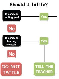 """Should I #tattle?"" flow chart I made to stop the annoying before it ever starts.    docs.google.com/o..."
