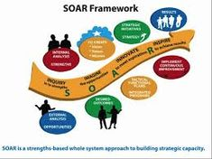 """""""SOAR is a strategy formulation and planning framework that allows individuals (and organizations) to plan the most preferred future. SOAR takes the Appreciative Inquiry philosophy and applies it to… Career Planning, Strategic Planning, Business Planning, Appreciative Inquiry, Manager Quotes, Swot Analysis, Change Management, How To Apply, Activities"""