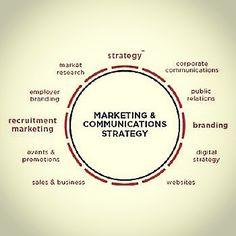 Social Media For Business Source LinkedinCom Socialmedia