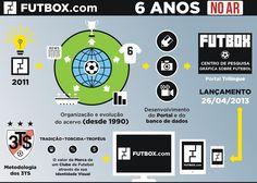 #Futbox ⚽️ #Futebol #Historia #Design #Branding Branding, Posts, Design, About Football, Research Centre, Club, Messages, Brand Identity, Identity Branding