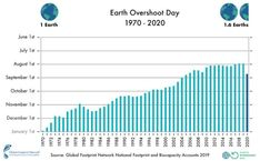 "L'Overshootday arretra ""grazie"" al Coronavirus. Ma ci servirebbero 1,6 Terre#earthovershootday #1970 #2020 Earth Overshoot Day, Population Mondiale, Carbon Sequestration, Rite Of Passage, Sustainable Development, Carbon Footprint, Natural Resources, Press Release, Trees To Plant"