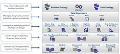 Data Management vs. Data Strategy Master Data Management, Management Books, Definition Of Data, Data Architecture, Data Quality, Energy Companies, Business Goals, Data Science, Big Data