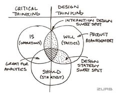 Critical and Design Thinking by ZURB