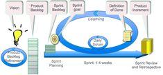 Hva er egentlig Scrum? | Glasspaper Definitions, Charts, Goals, Map, How To Plan, Graphics, Location Map, Maps