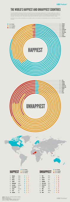 happiest/unhappiest countries infographic