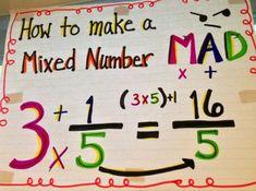 Fabulous Finch Facts: Math Anchor Charts...