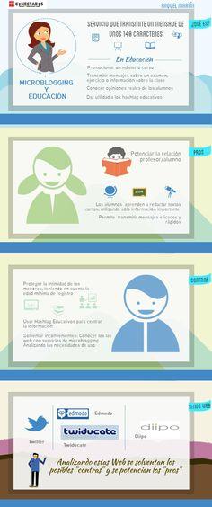 #Infografía sobre #Microblogging para educación