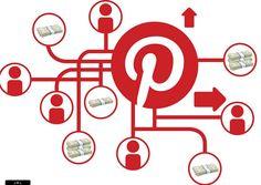 Una investigación muestra que los visitantes de lastiendas online que vienen de Pinterest tienen un 50% más de probabilidades de comprar, que si vienen de Facebook. Así es, las marcas y empresas que aún no tiene perfil activo en Pinterest están desaprovechando una gran oportunidad para promocionar sus productos y aumentar las ventas de su …