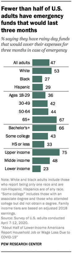 Source: Pew Research Center Social Science Research, Social Class, Rainy Day Fund, Pew Research Center, Content Analysis, Public Opinion, In Case Of Emergency, Positivity, Optimism