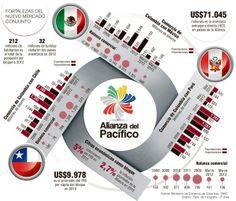 Alianza del Pacífico apunta a ser el principal bloque de Latinoamérica Un hito entre México, Chile, Colombia y Perú será hoy la firma del Protocolo Comercial.