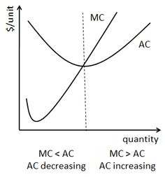 The Relationship Between Average and Marginal Cost: The Shapes of the Marginal Cost and Average Cost Curves