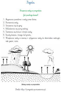 BLOG EDUKACYJNY DLA DZIECI: Pogoda