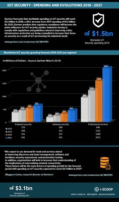 Worldwide IoT security spending forecast per segment: endpoint security gateway security professional services – source Gartner March 2018 - Pic Gram Website Regulatory Compliance, Professional Services, March, Articles, Internet, Trends, Technology, Top, Tech