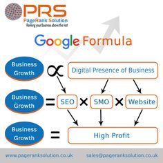 PageRank Solution is a Leading SEO Agency London among all the Search Engine Optimization Services Agency, UK. Now We have been Ranked as the Best SEO Services provider london. Best Seo Services, Seo Agency, Competitor Analysis, Seo Company, Business Website, Search Engine Optimization, London, Digital, Google
