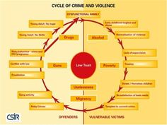Cycle of crime and violence