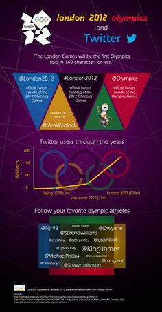 The London Games - The First Olympics That Will Be Told In 140 Characters (Or Less) [INFOGRAPHIC]