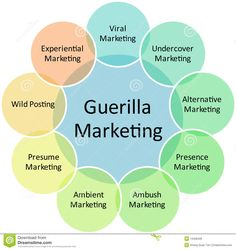 Awesome! Guerilla Marketing Infographic Check more at http://dougleschan.com/digital-marketing-guru/guerilla-marketing-infographic/