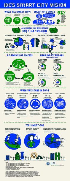 IDC's Smart City Vision
