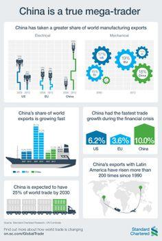 China is a true mega-trader!