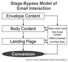 """Stage-Bypass Model of Email Interaction (Fig. 10 from """"Email Marketing Rules"""")"""