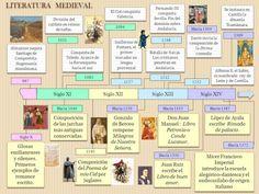 esquema-literatura-medieval
