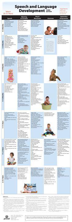 Speech and Language Development Chart – Third Edition